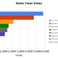 Bar Graph of Total Votes in Delta By-election